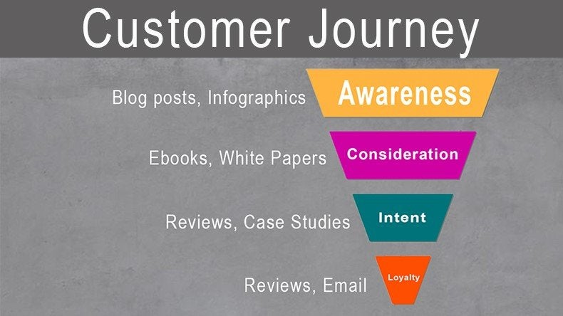 Customer Journey funnel for blogs