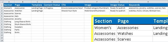 Excel spreadsheet of planned content around women's clothing