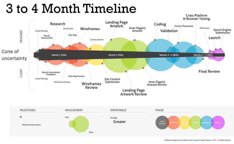 3-4 month website redesign timeline