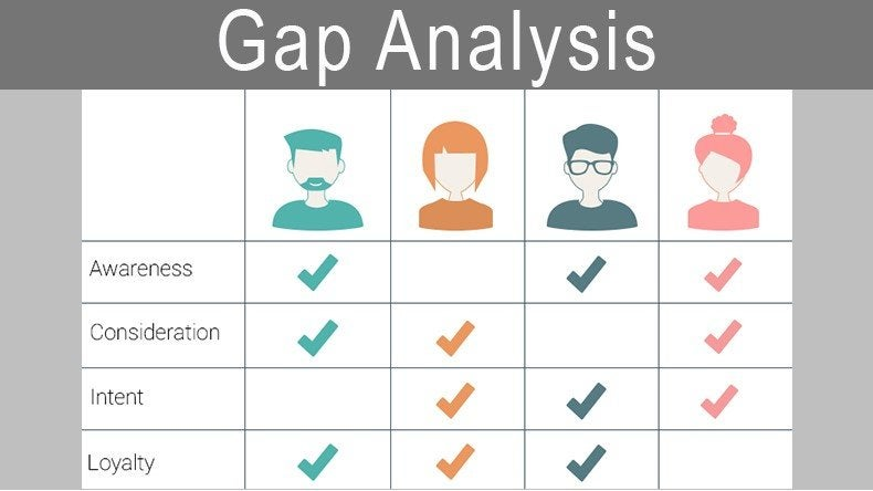 Table for social media gap analysis