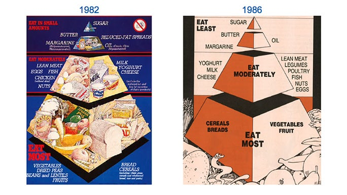 A retro poster depicting the original Australian food pyramid. There are three sections, eat most, eat moderately and eat in small amounts.