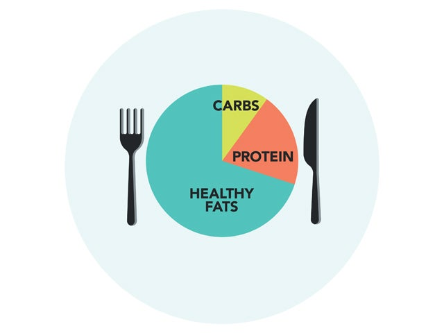 Pie chart graphic of the keto diet as dinner plate with the split of fats, carbohydrates and protein