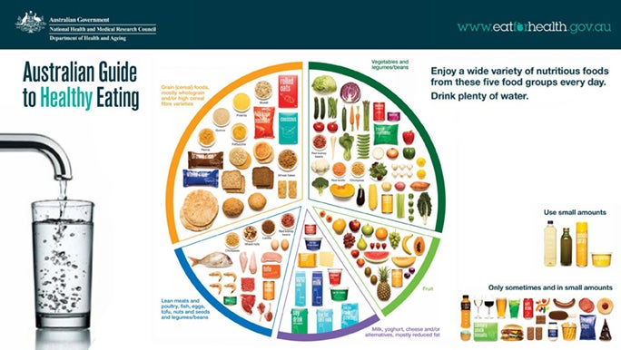 The Australian Government's healthy eating plate, a bunch of foods are arranged in sections on a plate. It's to show what we should be eating each day.