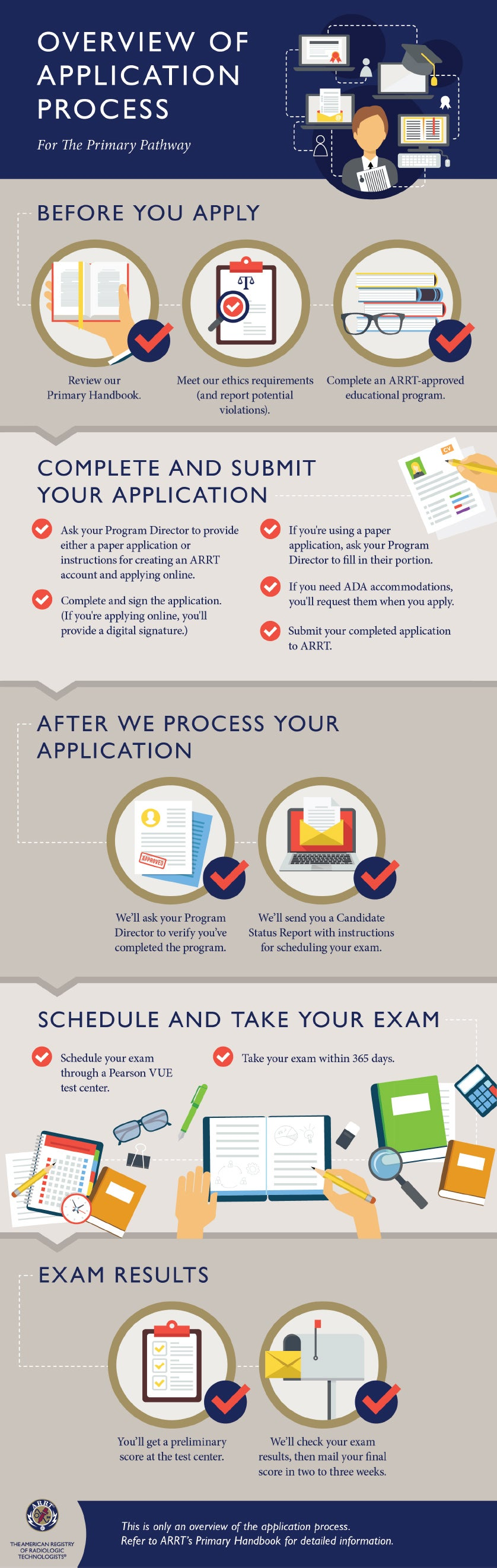 Overview of the application process