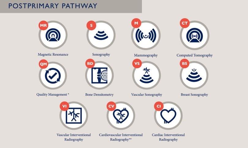 Postprimary Pathway