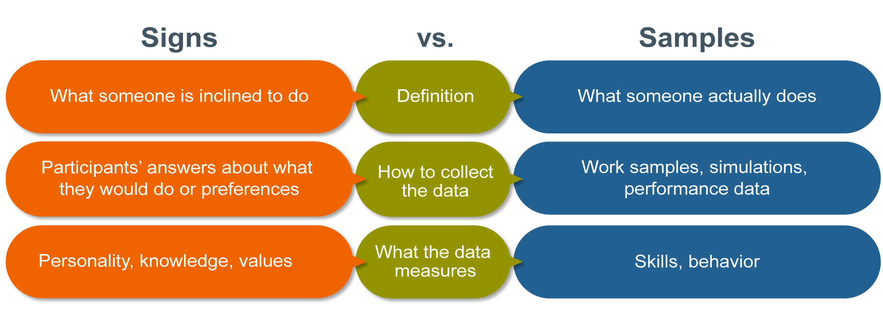 Chart depicting the leadership assessment types based on whether they collect data from signs vs samples. Under definition, signs data is what someone is inclined to do, while samples are what someone actually does. In terms of collecting data, signs data collect participants answers about what they would do or preferences, while samples collects work samples, simulations, or performance data. For what the data measures, Signs data measures personality, knowledge, and values, while Samples measures skills and behavior.