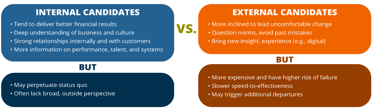 two column comparison chart that shows how internal candidates compare with external candidates in terms success in their executive transitions, which skills they bring to the table (internal candidates tend to deliver better financial results vs. external are more inclined to lead uncomfortable change), internal candidates succeed more often than external candidates