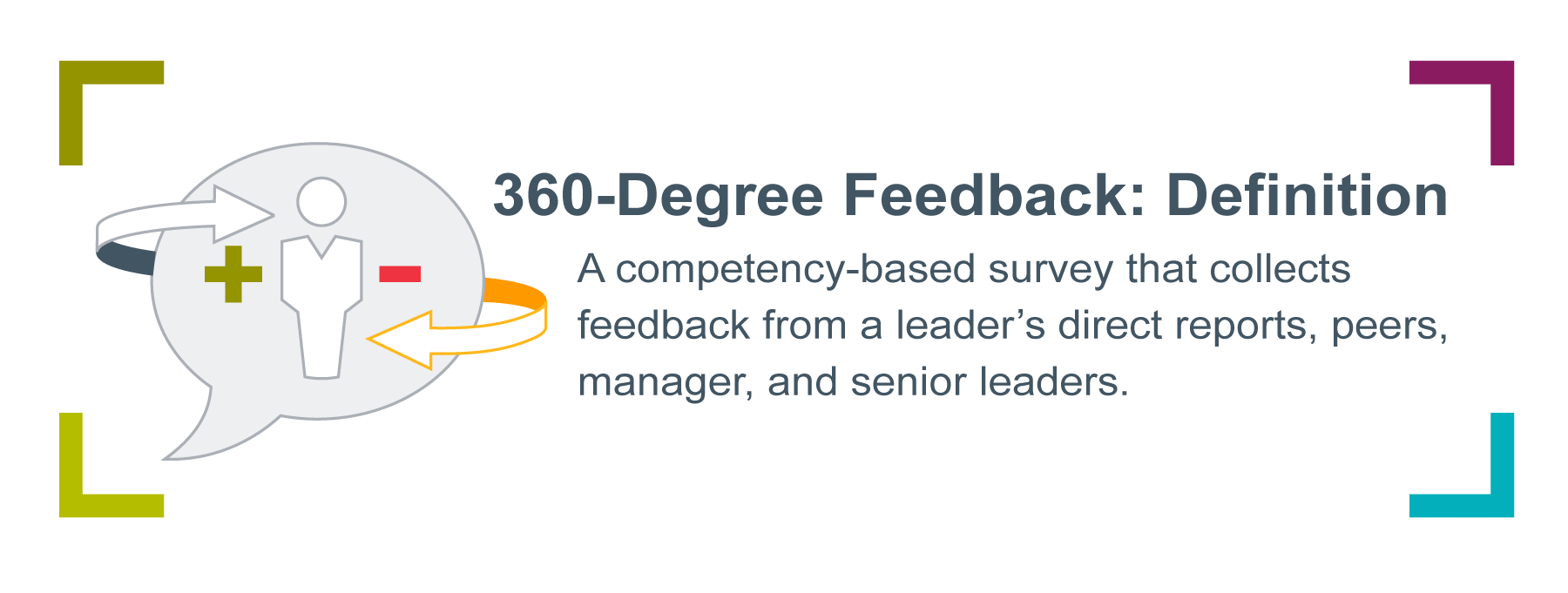 Graphic of a person in a quote icon with a plus sign and minus sign on either side, with arrows circling around. Accompanied by the definition of 360-degree feedback, which is