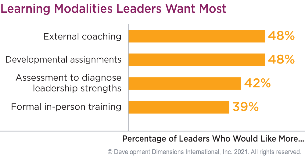 bar graph showing the best leadership training types from DDI's GLF 2021 report, first is external coaching, second is developmental assignments, and third is assessment