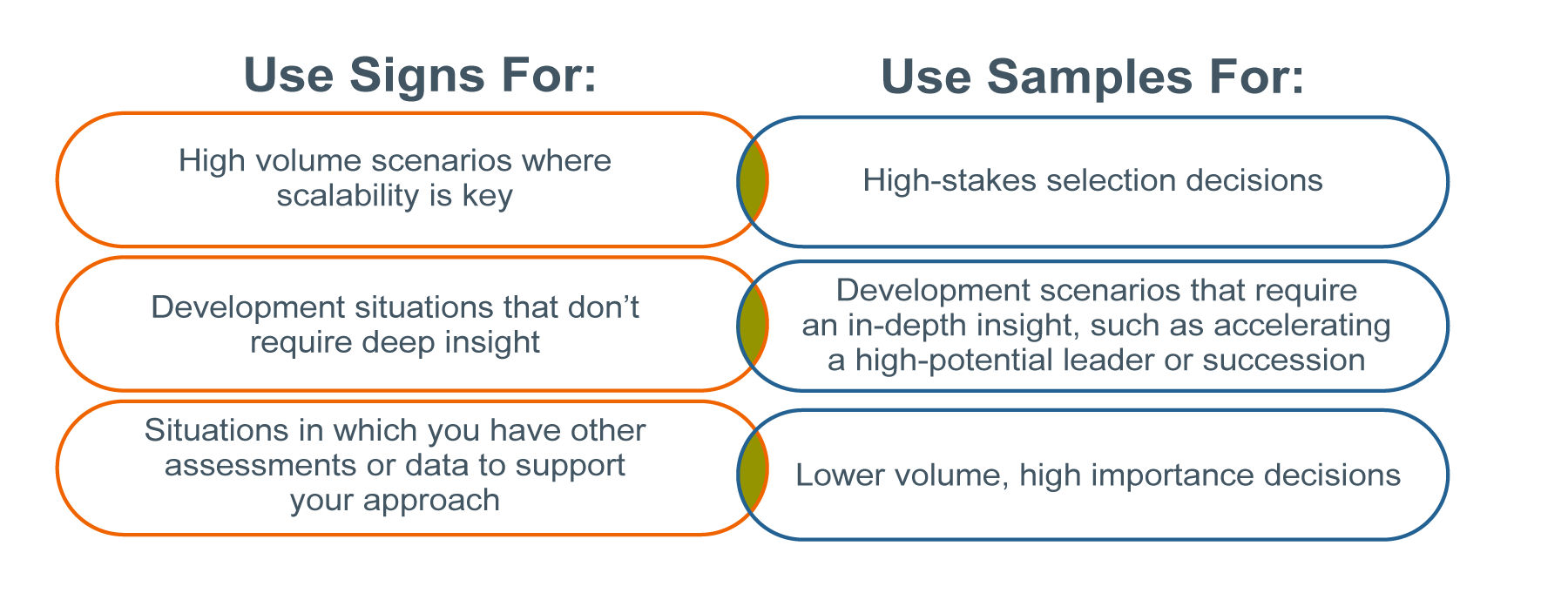 Summary graphic describing the different leadership assessment types. On the left, it says to use signs data for high volume scenarios where scalability is key; development situations that don't require deep insight, and situations in which you have other assessments or data to support your approach. On the right side, it says to use samples for high-stakes selection decisions; development scenarios that require an in-depth insight, such as accelerating a high-potential leader or succession; and lower volume, high importance decisions.