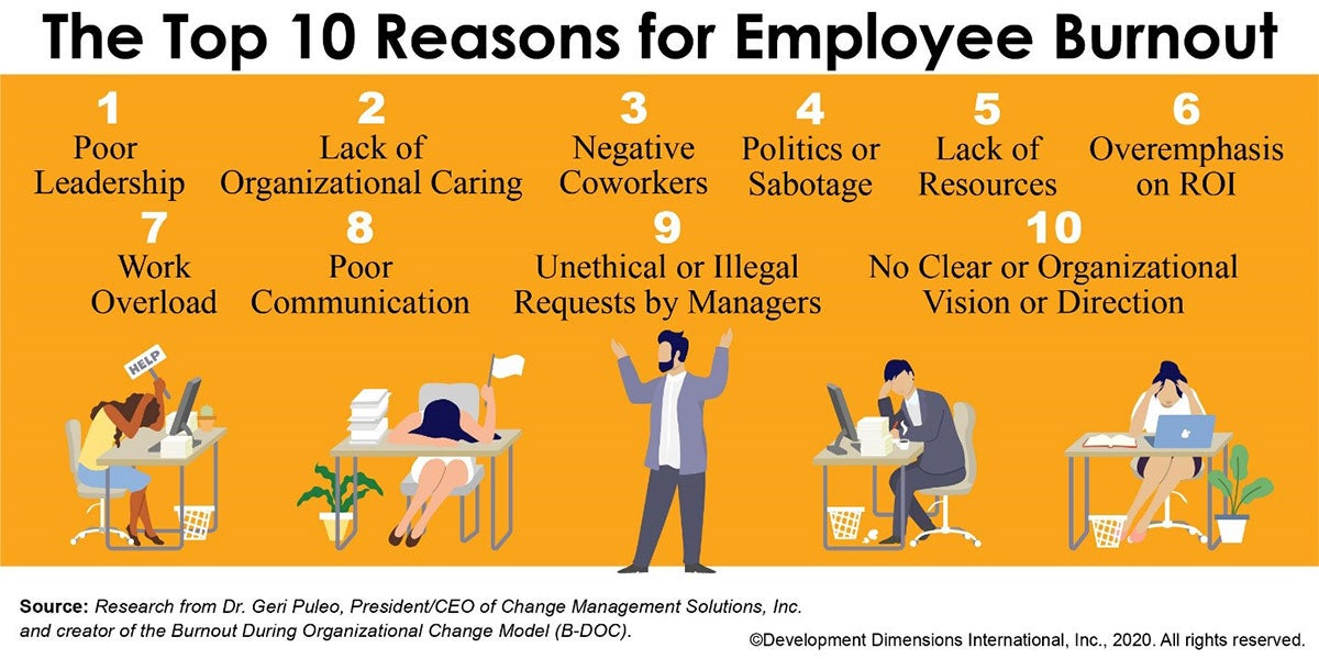 Infographic on employee burnout