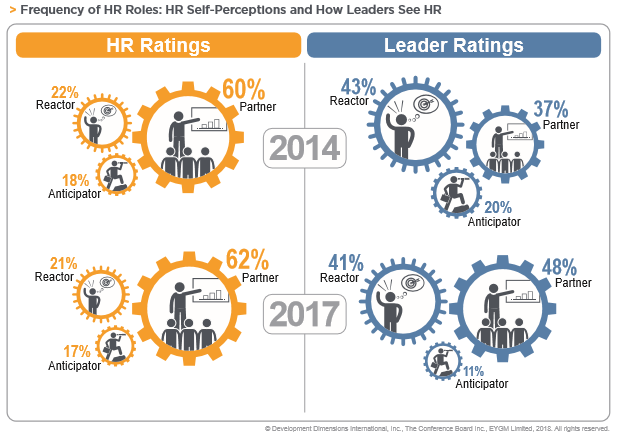 GLF 2018: Frequency of HR Roles