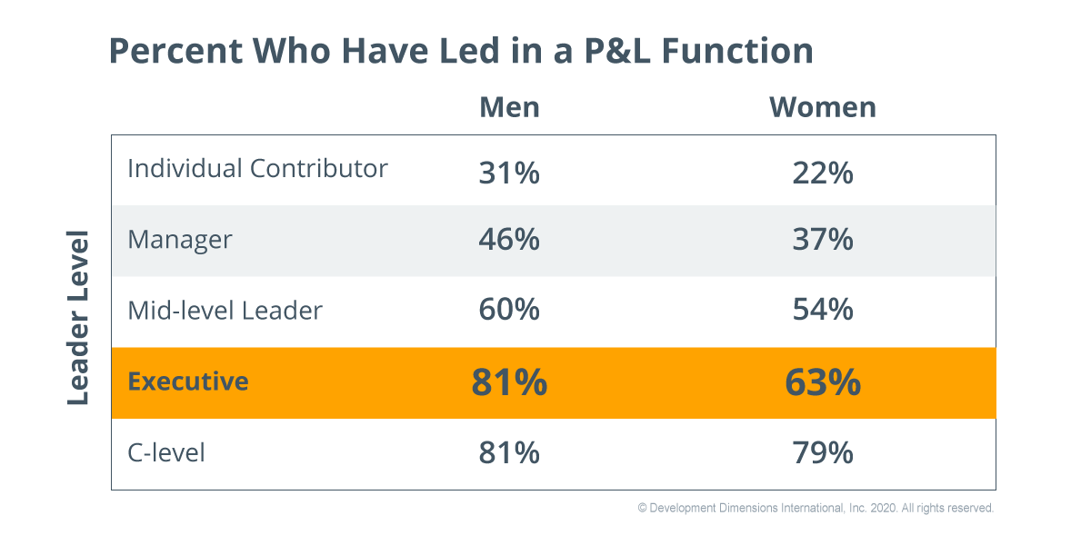 graph with the percentages of women and men by leadership level who have led in a p&l function