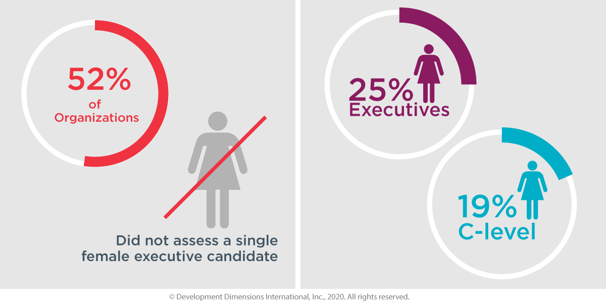 52% of organizations did not assess a single female executive candidate