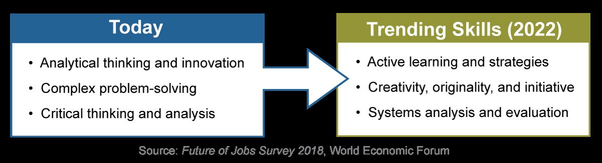 World Economic Forum trending workforce skills of today versus trending skills for 2022