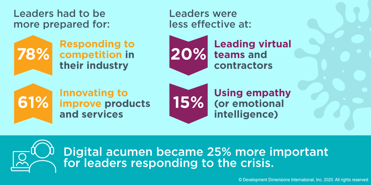 A graphic that shows in responding to the pandemic, 78% of leaders said they had to be more prepared to respond to the competition in their industry. And 61% of leaders said they had to be more prepared to innovate to improve products and services.