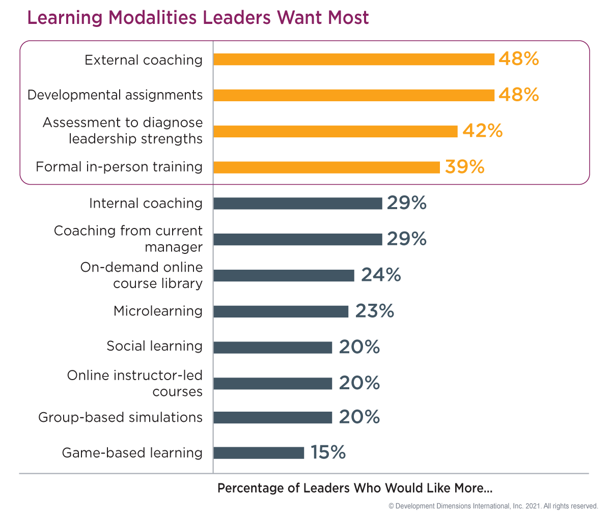 bar graph of the learning modalities leaders want most: coaching from external coaches, internal coaching, and coaching from current manager make up three of the top six