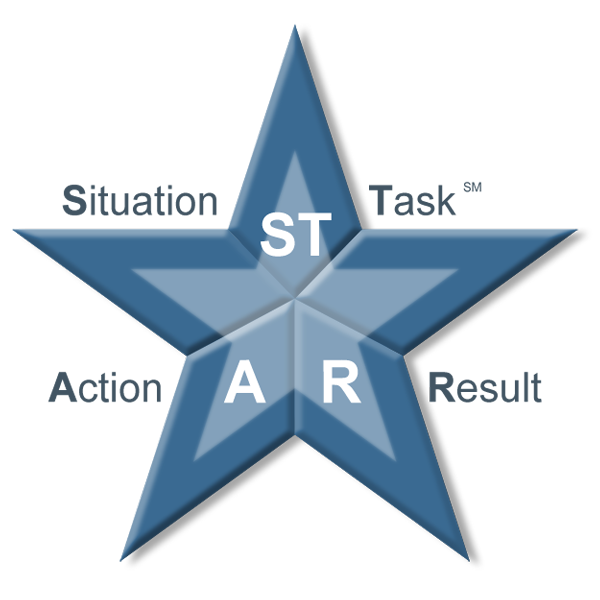The DDI STAR Model for how to communicate during behavioral interviewing. The top part of the star includes ST (Situation/Task - Explain the situation or task so others understand the context.), the bottom left is A (Action - Give details about what you or another person did to handle the situation.), and the bottom right is R (Result - Describe what was achieved by the action and why it was effective)