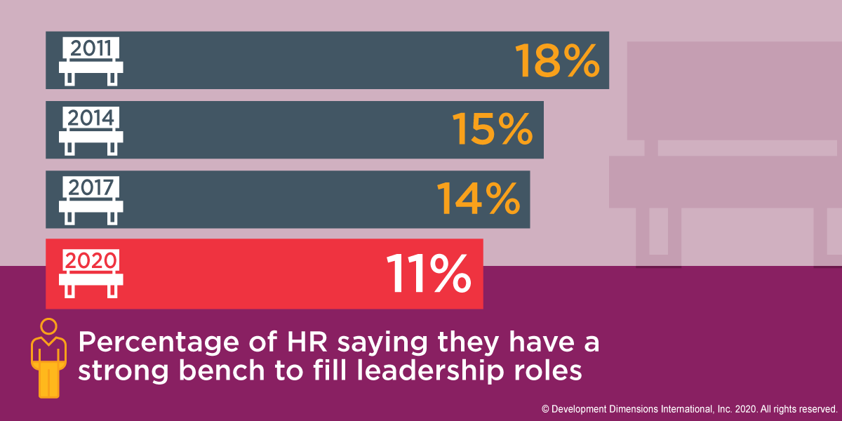 a bar graph that shows in 2020, only 11% of HR reported that they have a strong leadership bench, compared to 18% in 2011 and 14% in 2017