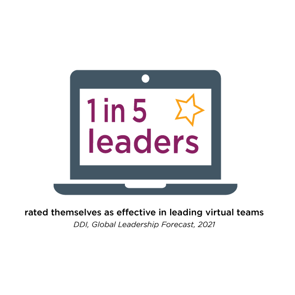 a laptop with the data point from the DDI Global Leadership Forecast 2021 that say that 1 in 5 leaders rated themselves as effective in leading virtual teams?auto=format&q=75