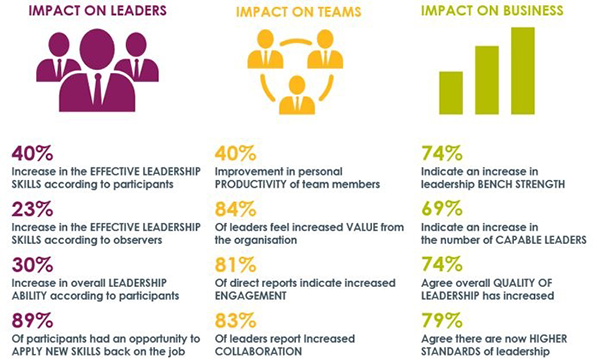 Impact on Leaders, Teams and Business