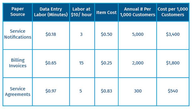 paper cost breakdown chart