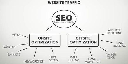 website traffic diagram