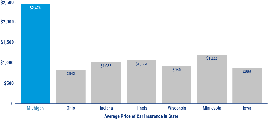average cost of car insurance in midwest