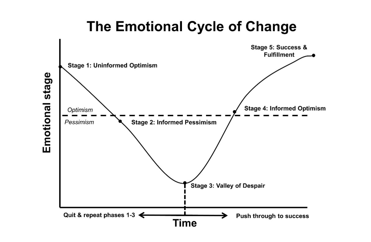 The Emotional Cycle of Change