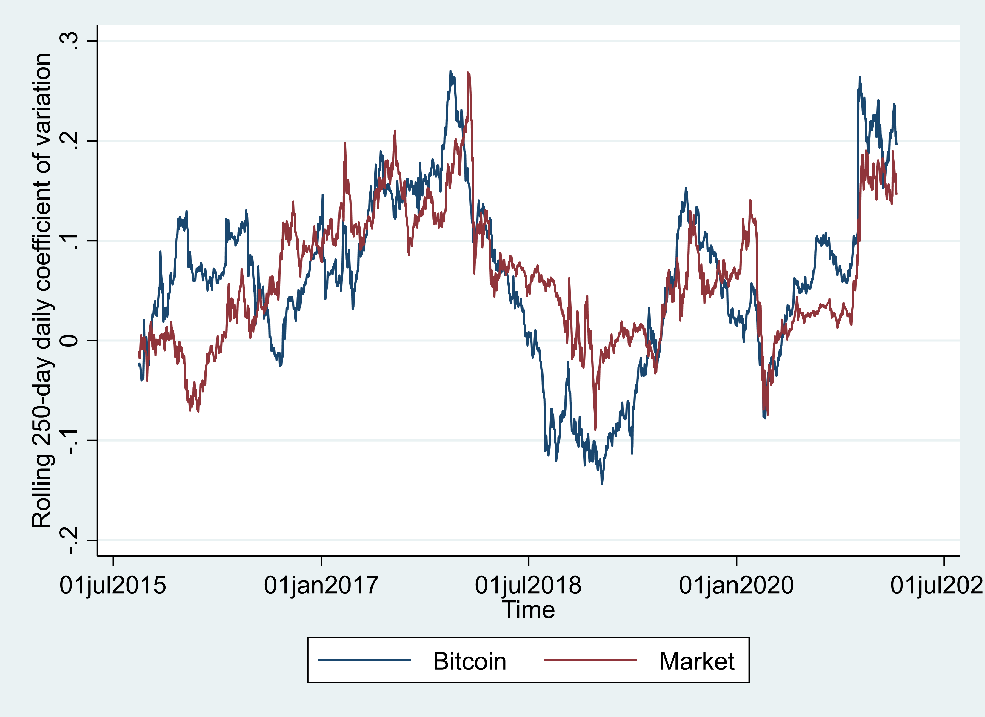 Figure 3 Bitcoin's coefficient of variation.png