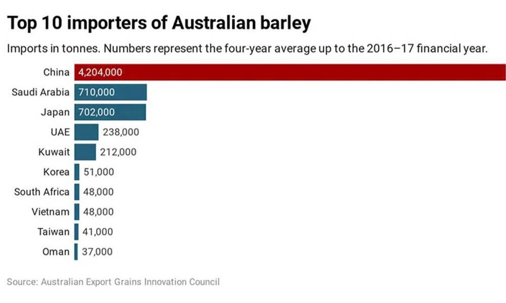 Top importers of Australian barley.jpg