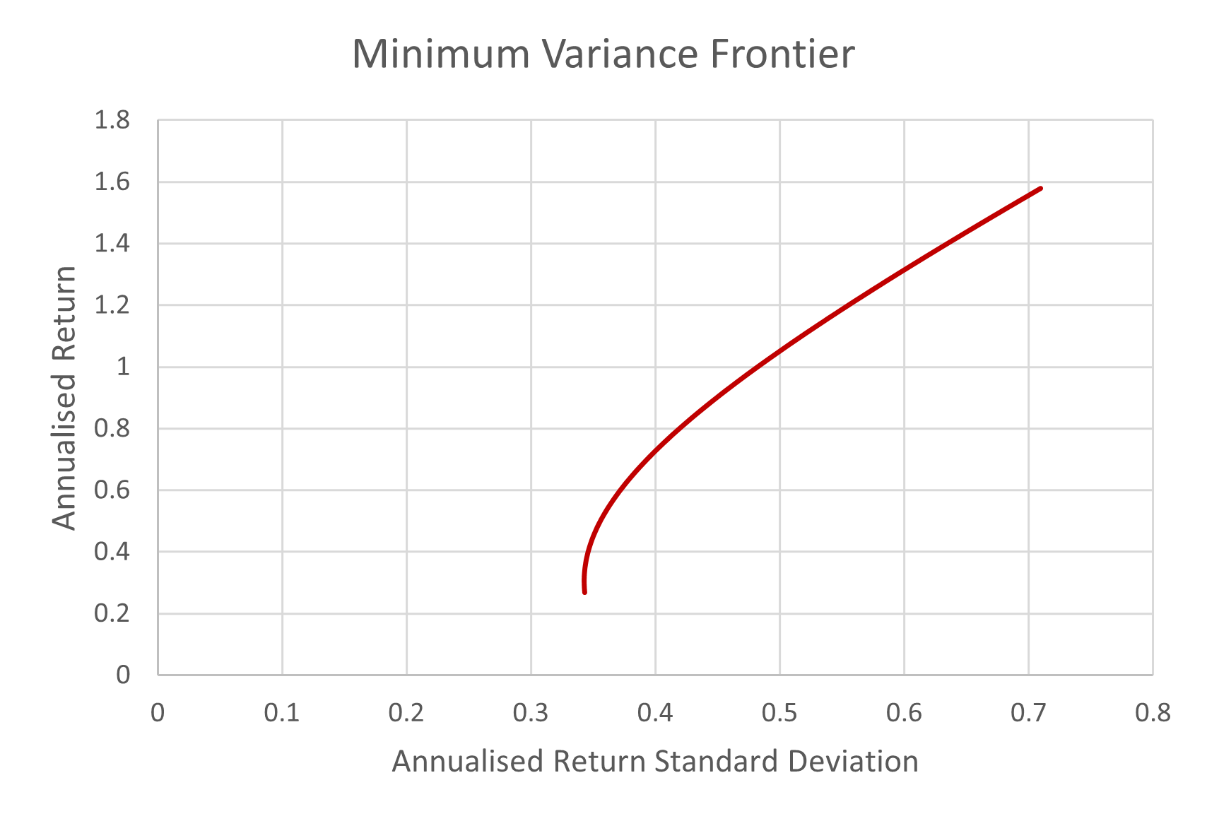 Figure 6 Minimum variance frontier combining the market with Bitcoin.png