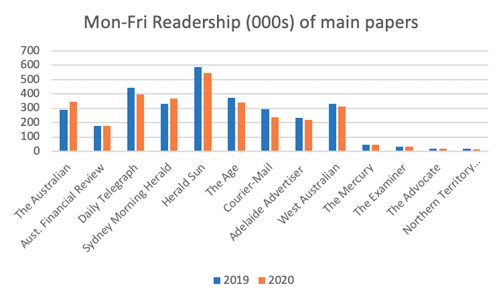 Readership stats by Roy Morgan.png