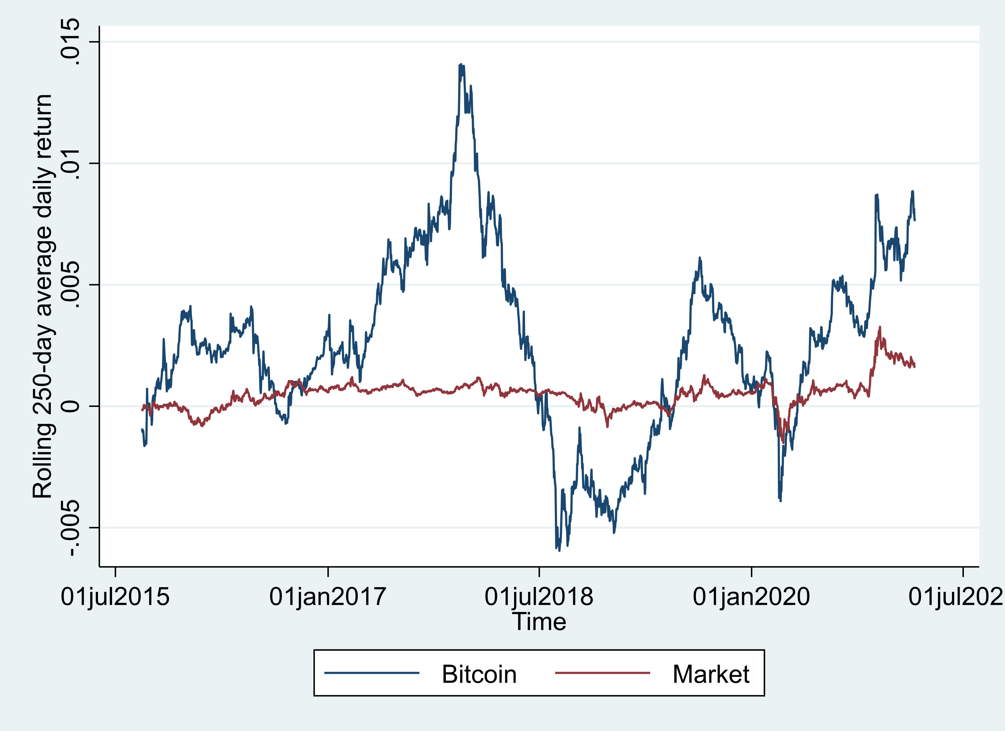 Figure 1 Rolling 250-day average daily return for Bitcoin.png
