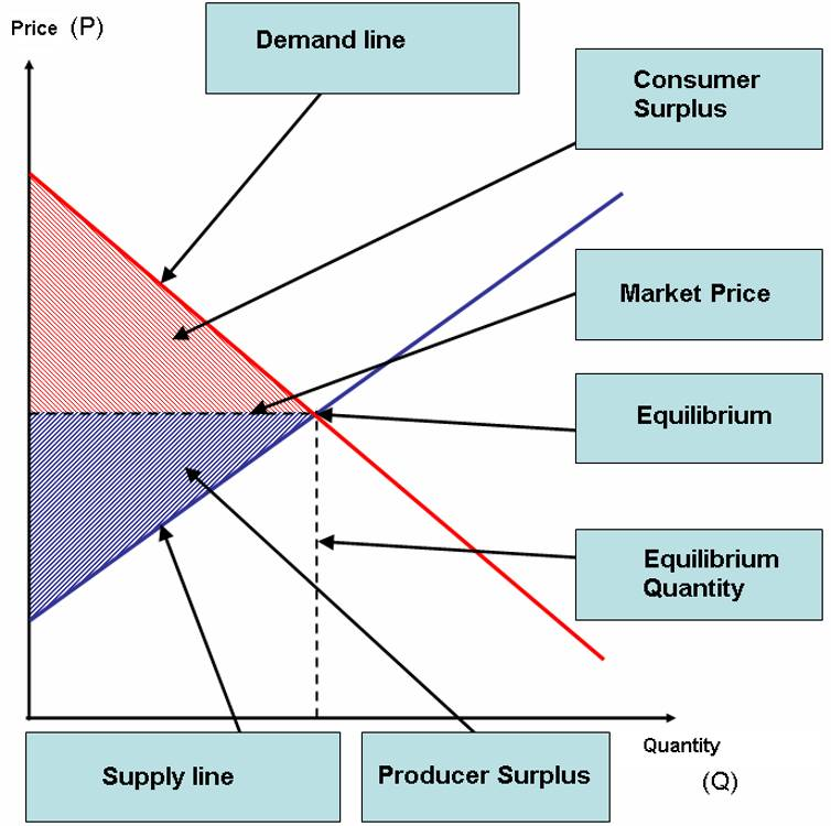 Graph illustrating consumer surplus and producer surplus.jpeg