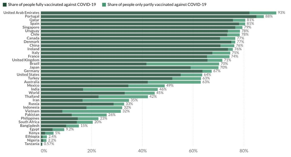 Share of people vaccinated against COVID-19, Sep 28, 2021.jpg