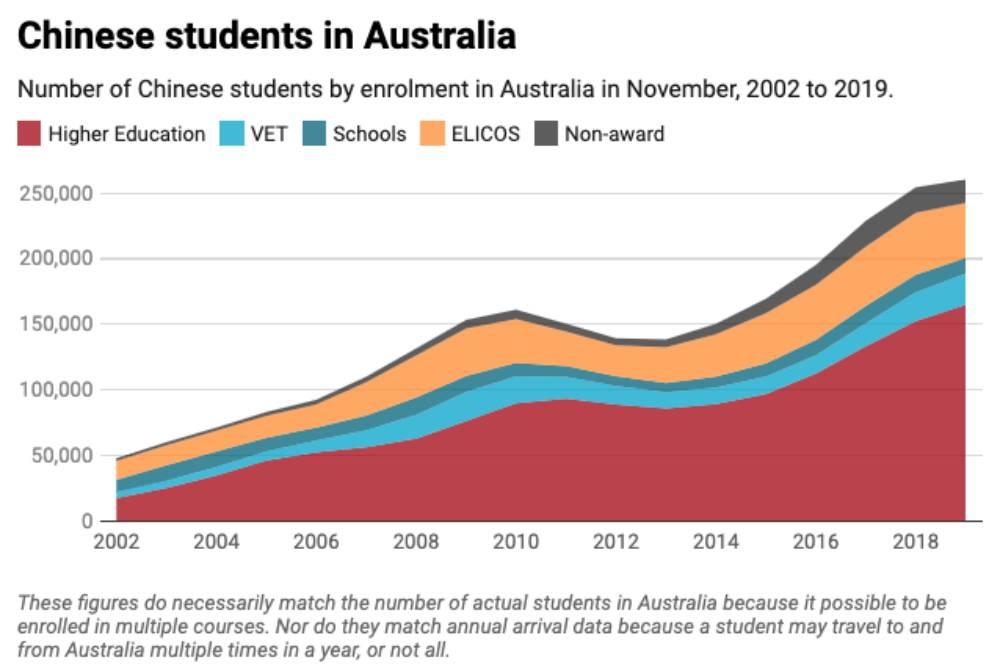Chinese students in Australia.jpg