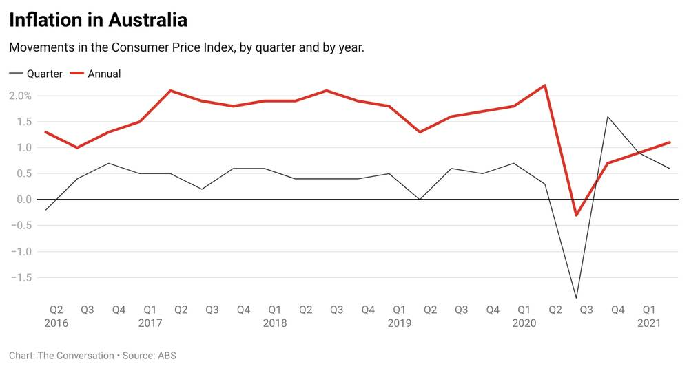 Inflation in Australia.jpeg