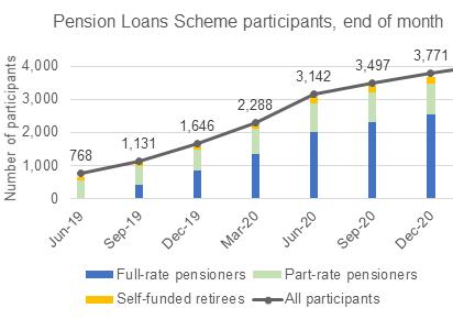 Pensions loan scheme participants.png