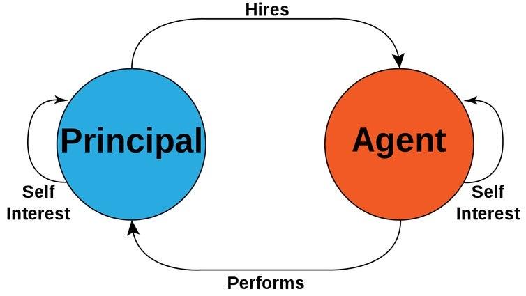 Principal-agent problem 1.jpg