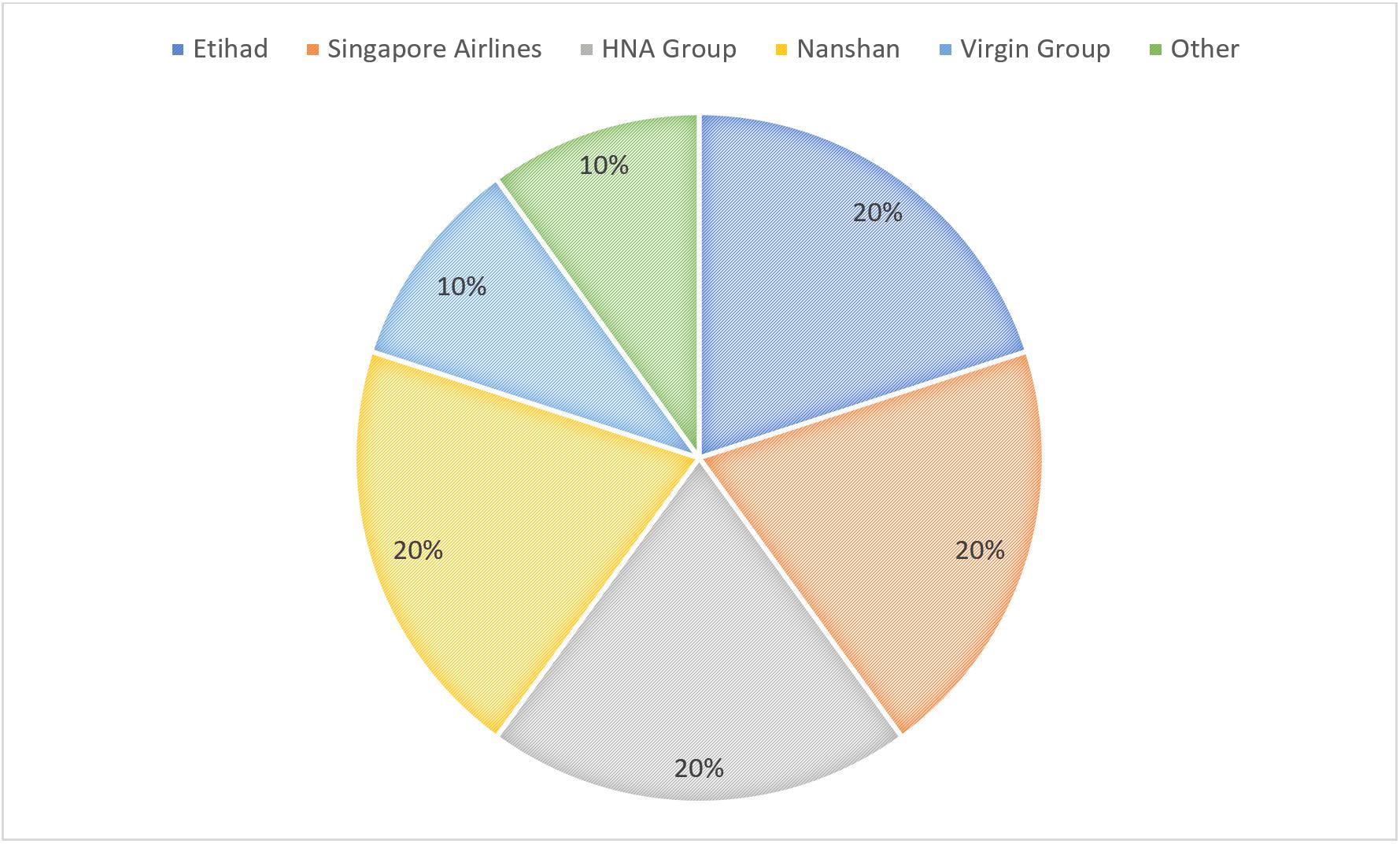 Virgin Australia ownership-min.PNG