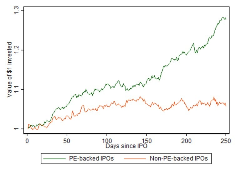 private equity backed IPO performance JPG.jpg