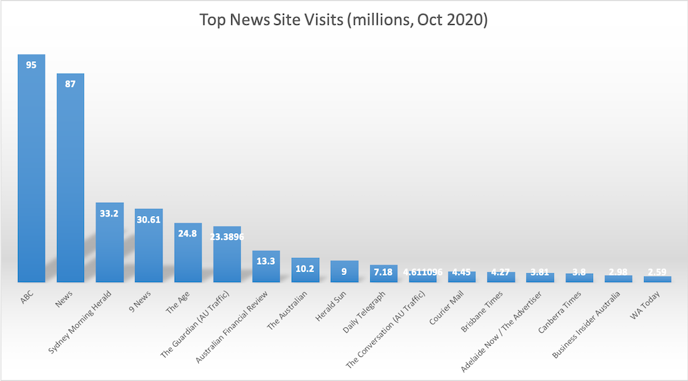 NEWS CORP STATS.png