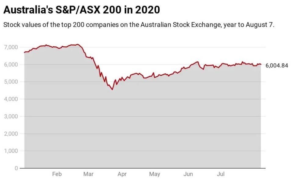 S&P ASX 200 2 .jpg