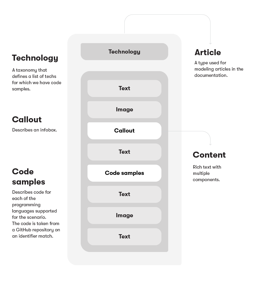 Simplified Model for Articles