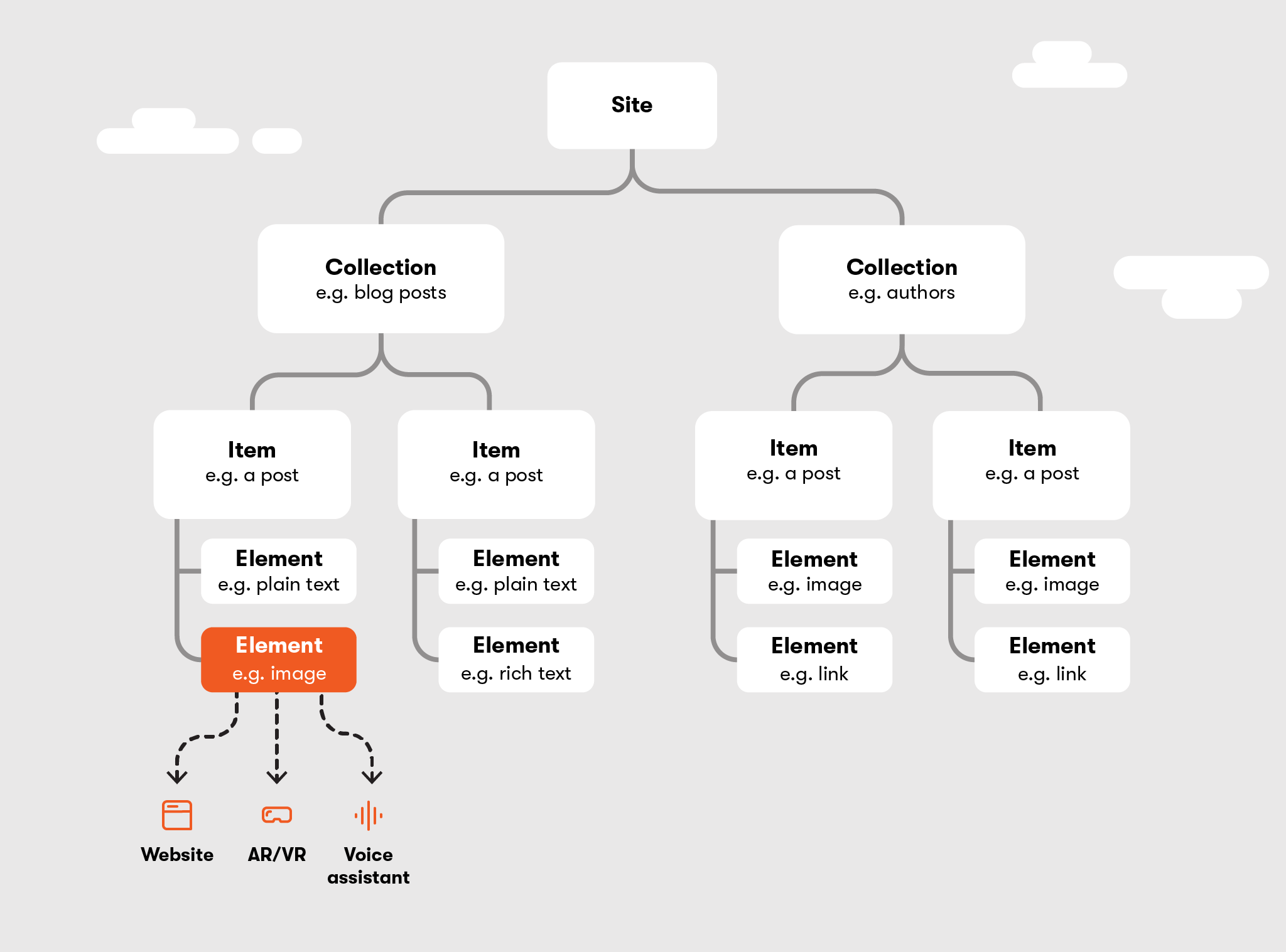 API chunkiness and content model chunkiness should be the same