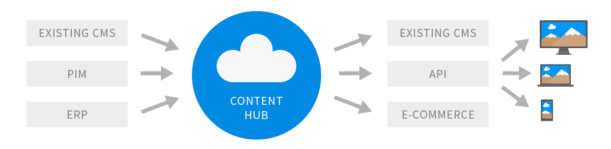 Manage Content with a cloud-based content hub