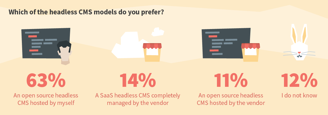 Which of the headless CMS models do you prefer?