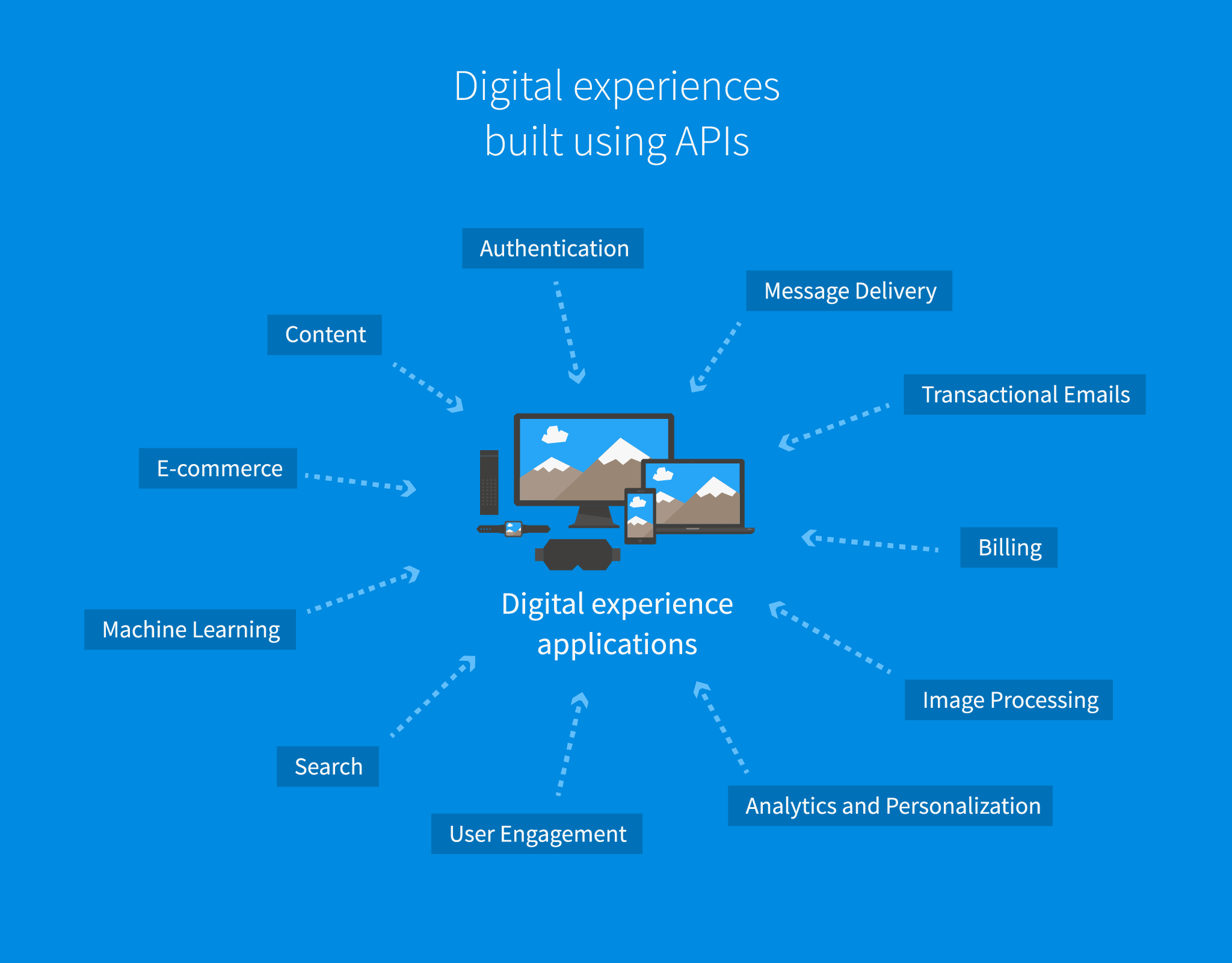 Digital experience APIs