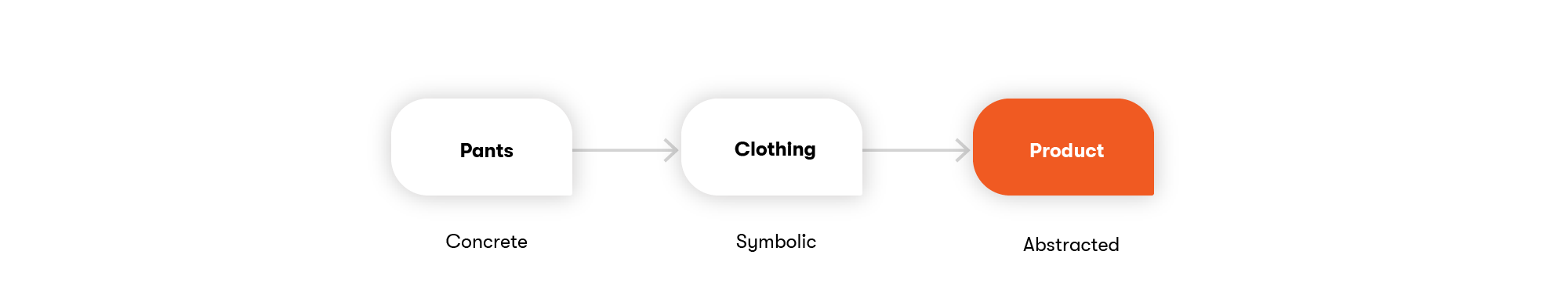Example 2: E-commerce clothing store